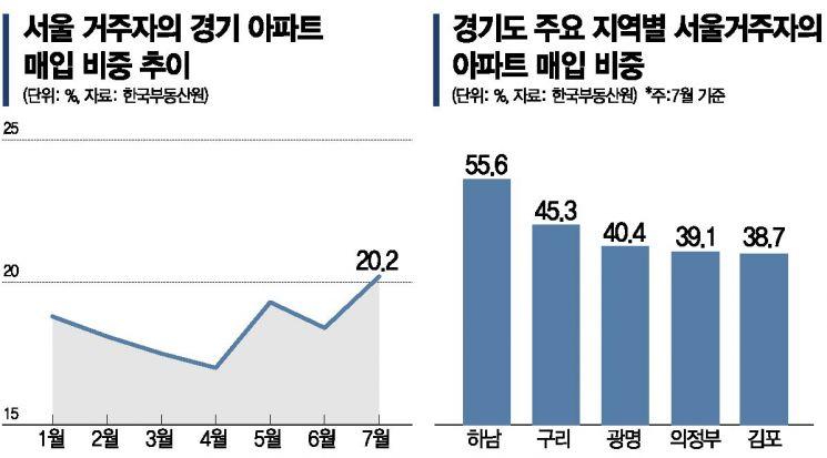 """""""집값 못견뎌""""…하남 아파트 매수하는 2명 중 1명은 서울 사람"""