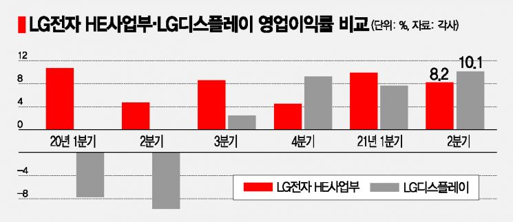 'OLED 대세' 올라탄 LG디스플레이, LG전자 수익성 제쳤다