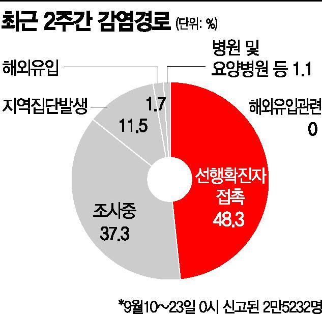 """""""추석 후폭풍, 아직 정점 아냐""""…다음주 3000명대 전망"""