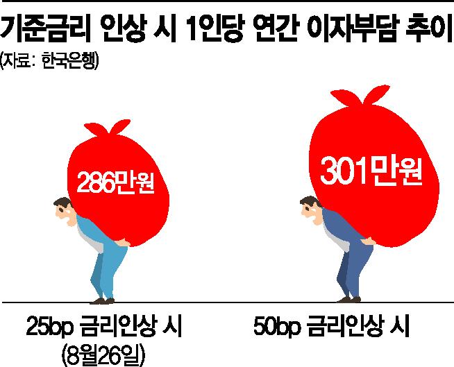 [금융안정 상황] 금리 추가인상땐 1인당 年이자 300만원 넘어 (종합)