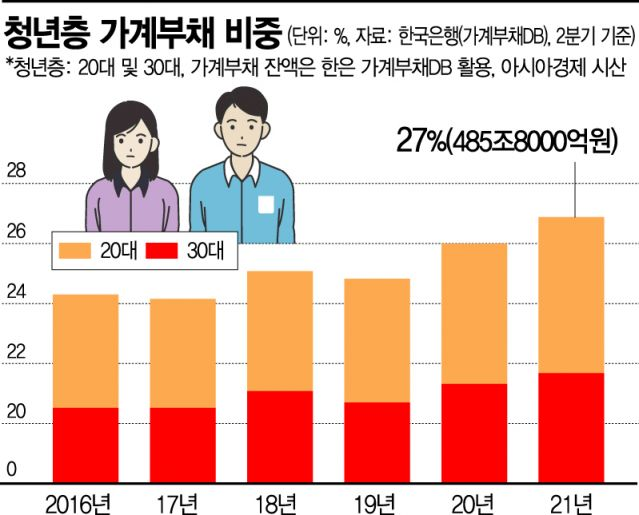 [금융안정 상황] 2030 가계부채 485조, 비중 27% '역대최대'