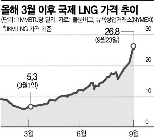 """6개월새 5배 급등한 LNG가격 ...""""겨울에 4배 더 오를수도"""""""