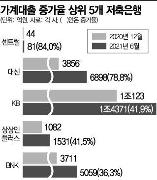 """'총량 한도초과'…저축銀 """"기존대출 정리하고 대출심사 깐깐하게""""(종합)"""