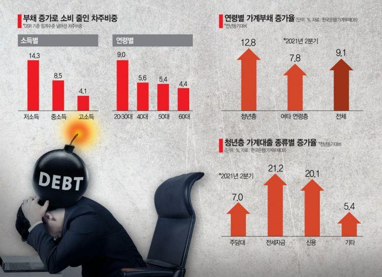 72조 부채에 짓눌린 2030·저소득층…지갑도 닫는다 (종합)