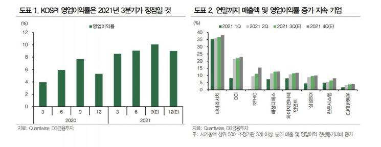 '불확실성 가득한 증시'…연말까지 수익성 개선 종목 주목하라