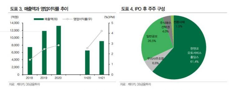 '몸값 2조' 케이카, 이번주 공모주 청약