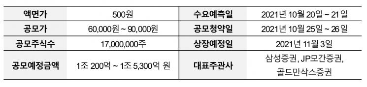 """카카오페이, IPO 연기…""""11월 3일 상장 목표로 공모일정 재개"""""""