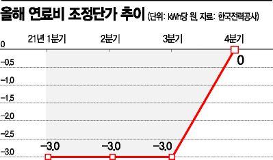 [위크리뷰]내달 전기료 오른다…4인 가구 월 최대 1050원↑