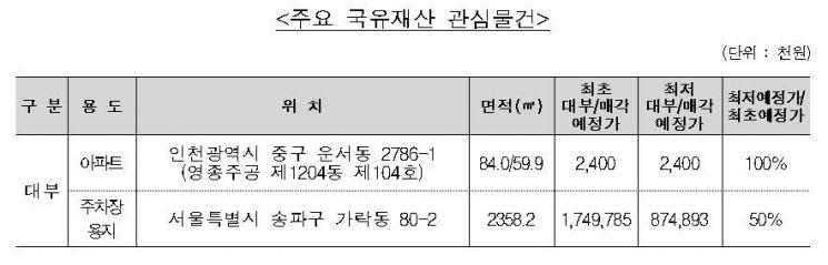 캠코, 국유부동산 116건 공개 대부…新물건 62건