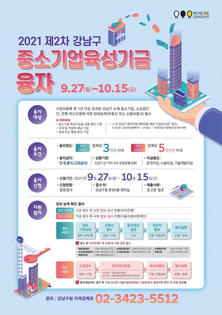 최고 부자구청 강남구 중소기업·소상공인에 또 100억원 융자 지원