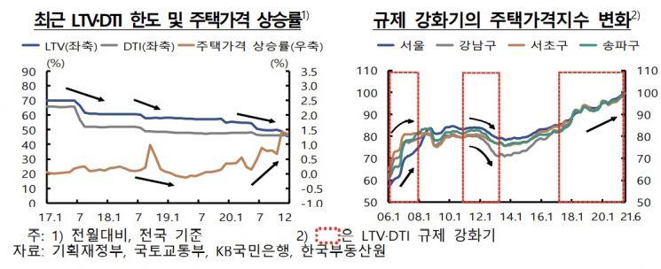 대출규제 강화됐는데 집값 오른 이유? '돈풀기·풍선효과·집값기대감'