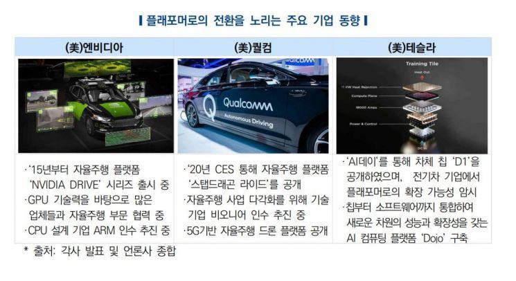 자료 : 한국자동차연구원