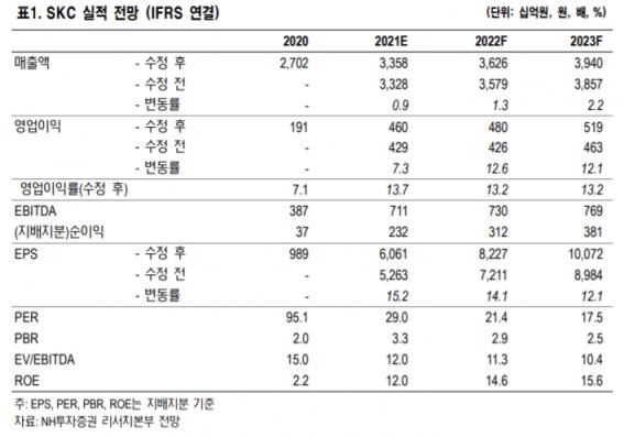 [클릭 e종목] SKC, 음극재·양극재 사업 추진…성장성 확보