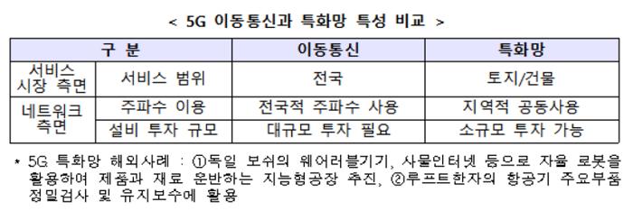 """""""5G 특화망 수요 지원"""" 과기부, 주파수 할당심사 3→1개월 단축"""