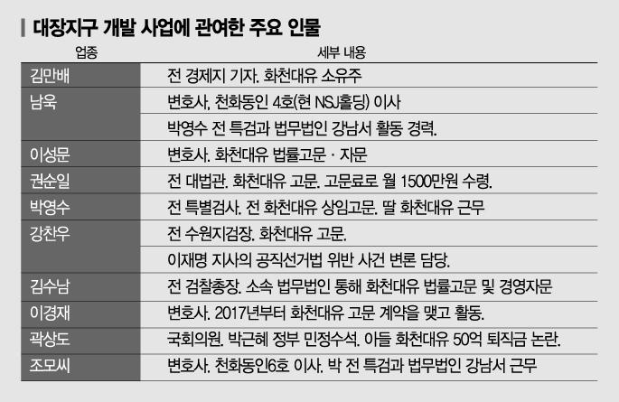檢·警 본격 수사… 화천대유 '판도라 상자' 열리나