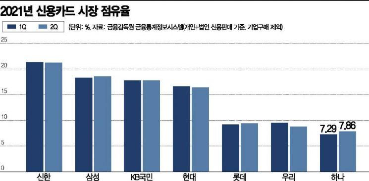삼성카드, 2분기 점유율 약진…1위 바짝 추격