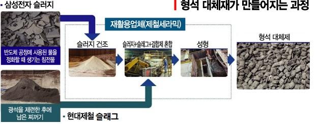 삼성전자-현대제철, 반도체 폐기물 재활용 신기술 개발