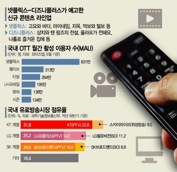 """""""센 놈 온다"""" 국내 OTT '넷플 천하' 깨질까…콘텐츠 전쟁 본격화"""