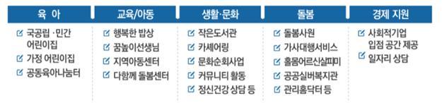"""LH 주거생활서비스, 비용 대비 편익 3배 넘어"""