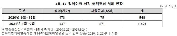 """'가짜 음란물' 딥페이크 1400건…김상희 """"기술 규제 필요"""""""