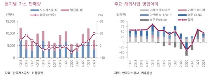 [클릭 e종목] 한국가스공사, 수소·신사업 확대로 성장성 강화