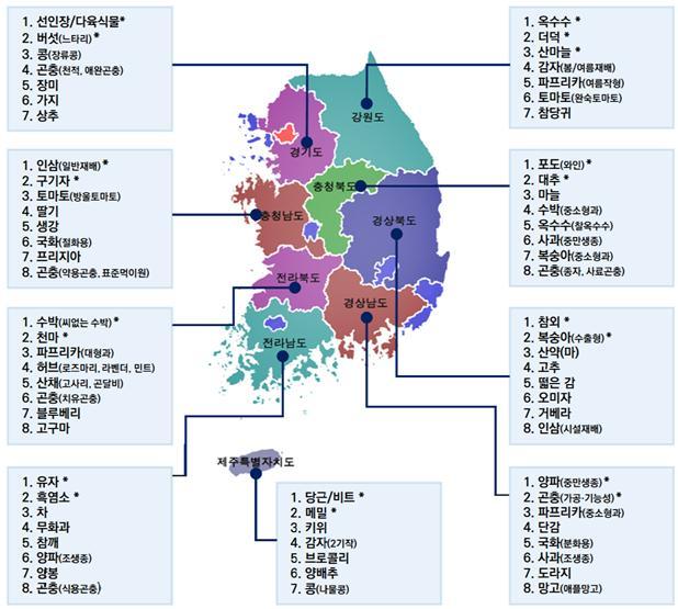 전국 9개 도별 수요·전략 기반 선정 69개 지역특화작목.(자료=농진청)