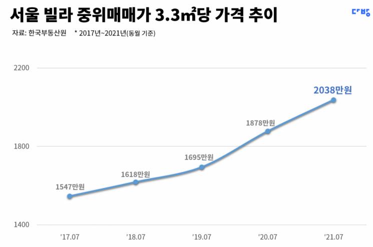 서울 빌라 중위 매매가격 3.3㎡당 2000만원 돌파