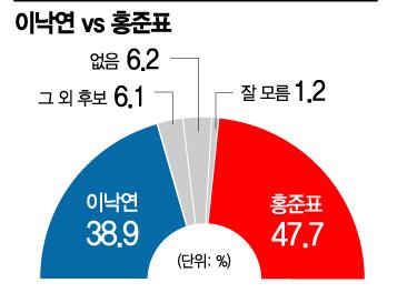 [아경 여론조사] 이낙연 38.9% vs 홍준표 47.7%…洪 앞서