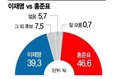[아경 여론조사]'양자대결' 홍준표46.6%VS이재명39.3%…洪, 오차범위 밖 우세