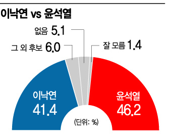 [아경 여론조사]윤석열, 가상양자 대결서 이낙연 앞서