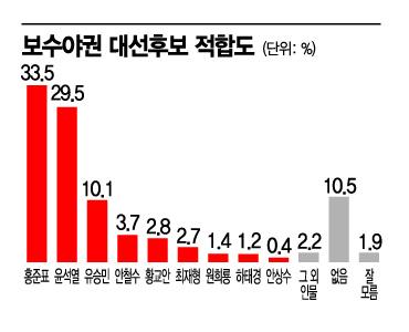 [아경 여론조사]국민의힘 양강 윤석열 vs 홍준표, 오차범위 내 접전