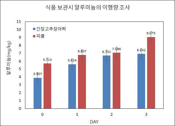 경기도 내 유통 알루미늄 용기류 '안전'…납,카드뮴 기준치 이하