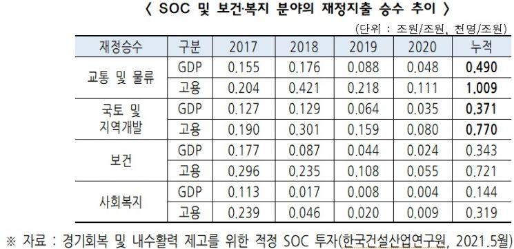 """건설협회 """"내년 SOC 예산 30조원 이상으로 편성을"""""""