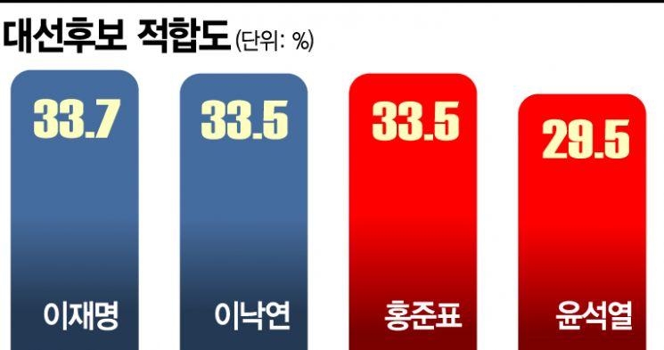 [아경 여론조사]이재명·홍준표 안심 못해…이낙연·윤석열 바짝 추격