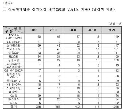 """조승래 """"롯데홈쇼핑, 방심위 민원 3년간 최다…'경고' 조치도"""""""
