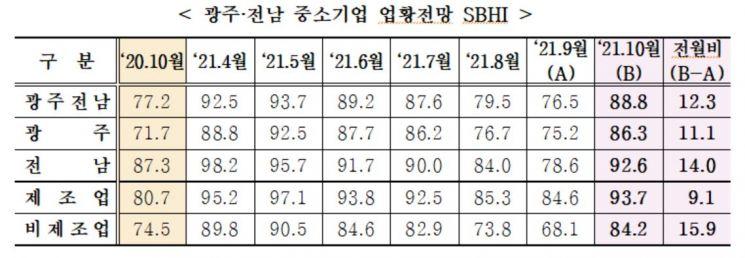 백신수급 확대, 수출 증가세…광주·전남 중기 경기전망 '상승반전'