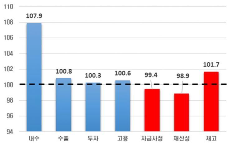 10월 기업경기실사지수(BSI ) 부문별 전망치/자료=한경연