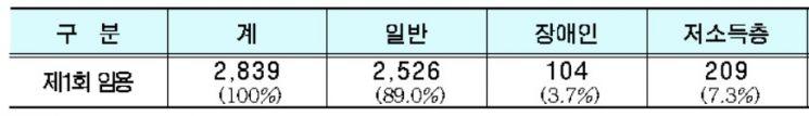 서울시, 신규공무원 임용시험 2839명 최종 선발…여성 57.2%