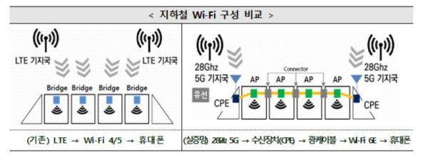 [르포]지하철은 처음이라서…통신사 5G 28㎓ 실험