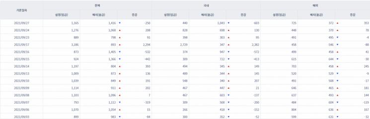 [일일펀드동향] 韓 채권형펀드 3거래일만에 1134억원 순유입