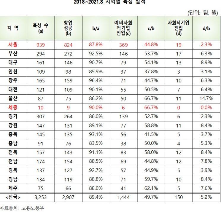 정부 사회적기업 육성 '공염불'…지원팀 중 기업성장 '5%'