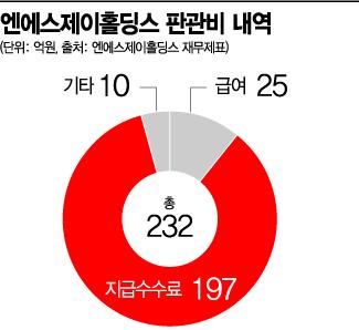 [단독]1000억 챙긴 천화동인4호, 작년 판관비만 232억 썼다