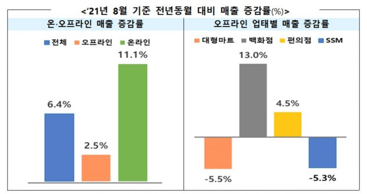 온라인 유통 매출 증가세 여전…음식배달·온라인 장보기 보편화에 11.1% 늘어