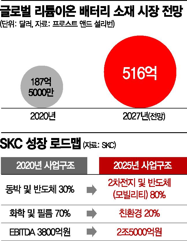 [단독]SKC, '세계 1위 소재' 우뚝…英 넥시온·美 AMAT와 '합작법인' 추진(종합)