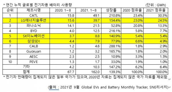 CATL·LG엔솔, 배터리 점유율 과반…SK이노, 5위 굳히기