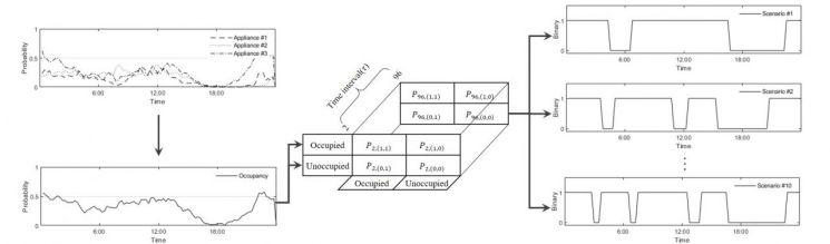거주자의 행동패턴 추출 과정 시뮬레이션. 사진=지스트 제공.