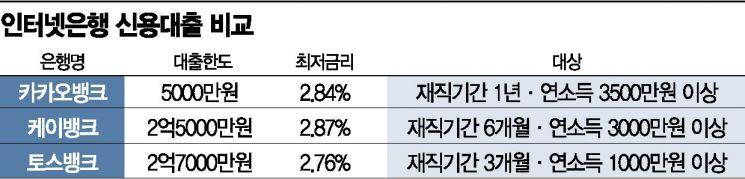 """'억대 대출' 예고한 토스뱅크…은행권 """"관건은 이용자 수"""""""