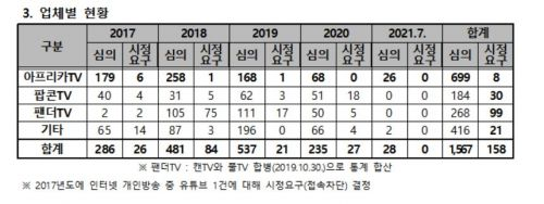 """Yang Jeong-sook """"""""Gefährliche"""" Internet-Personalübertragung, nur 10 % der Korrekturanträge"""""""