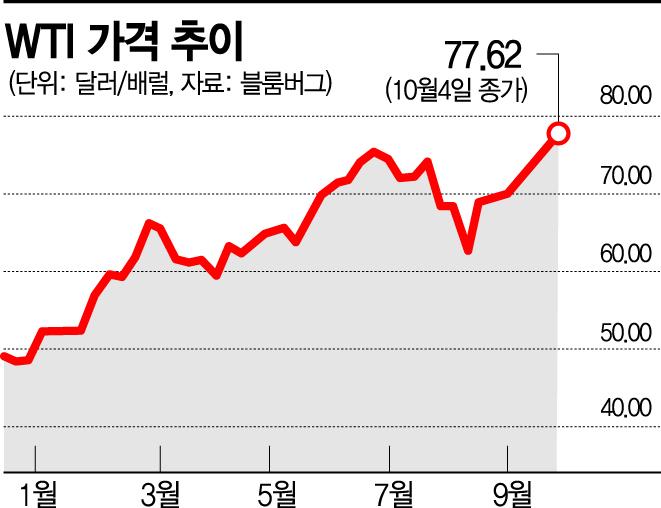 원자재 지수 사상최고치 '에너지 대란·인플레이션 우려'