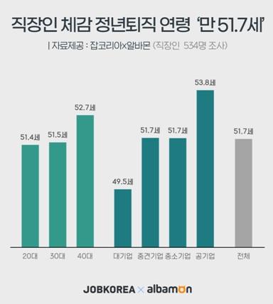 """""""51.7세 되면 부장 달고 나간다…은퇴 후 생활비 월 203만원"""""""